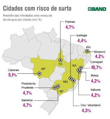 Presença do mosquito da dengue por cidades