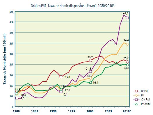Estatística na cor roxa mostra aumento considerável na taxa de homicídio em Curitiba e Região Metropolitana
