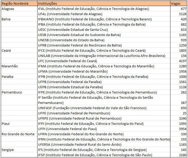 Instituições da região Nordeste que aderiram ao Enem