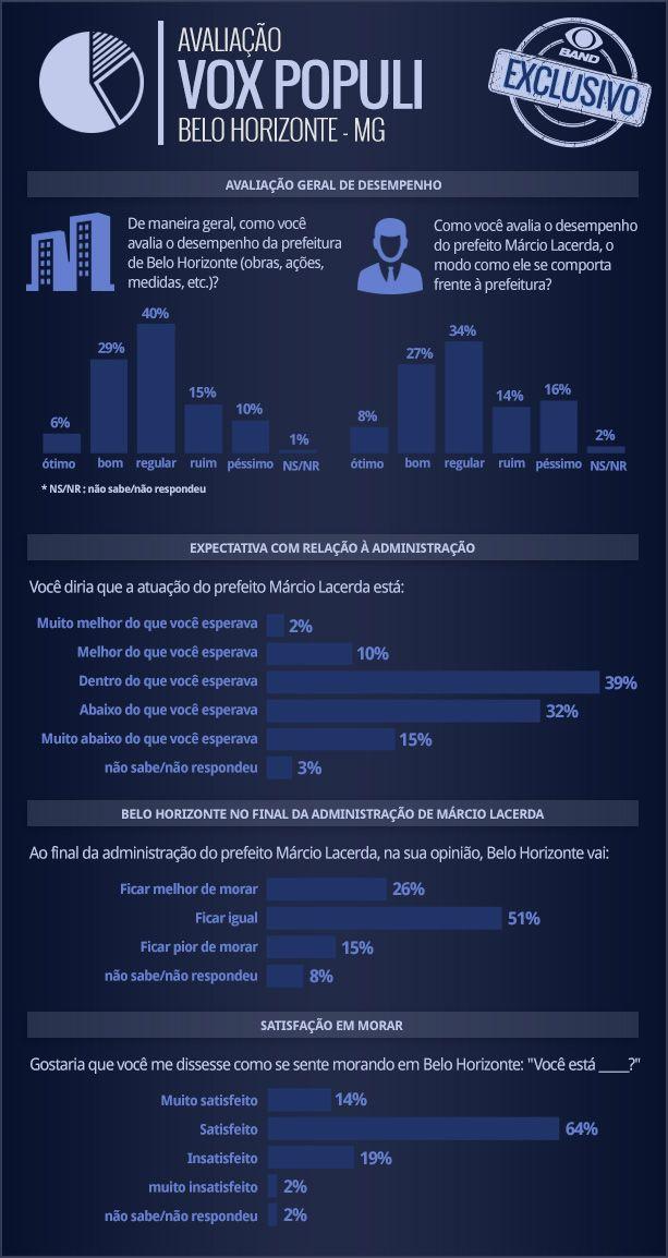 vox populi, infografico