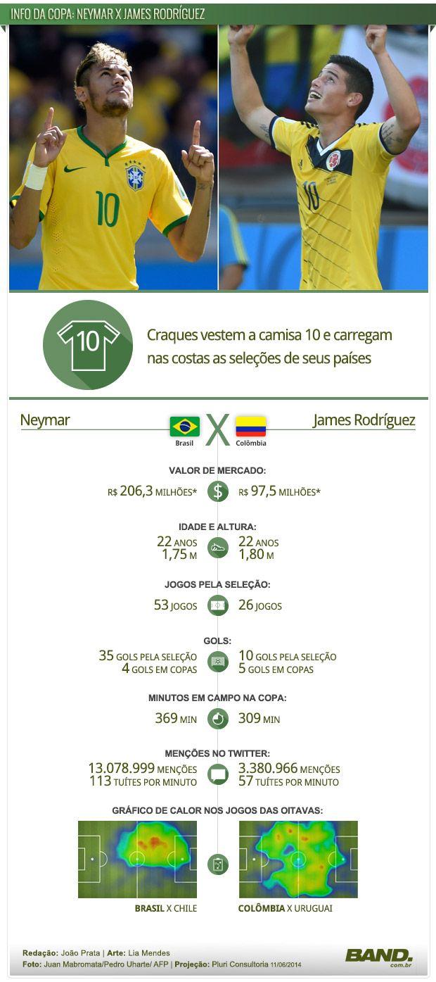 Neymar x James Rodríguez; duelo de camisa 10