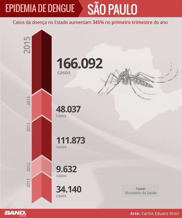 infográfico dengue