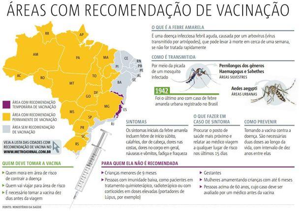 Morte por febre amarela em Vitória não é confirmada