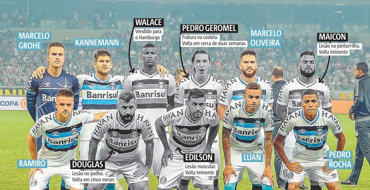 Base do Grêmio de 2016 é desmanchada