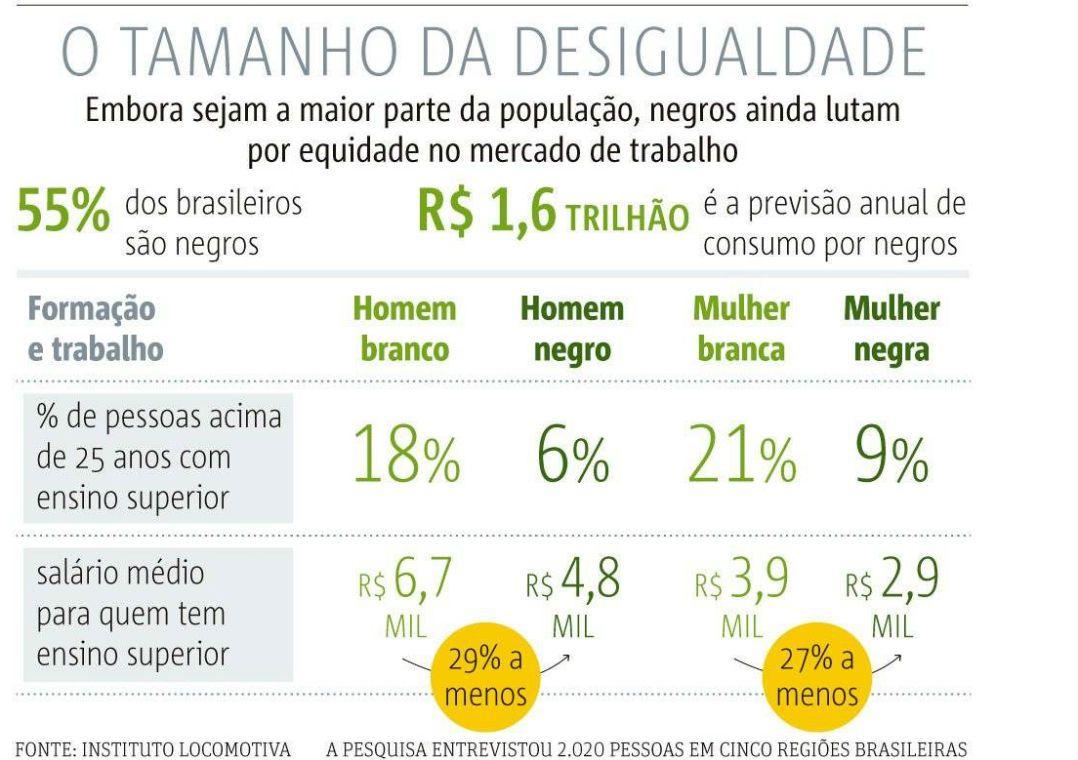 Disparidade salarial causa prejuízo de R$ 808 bilhões ao ano