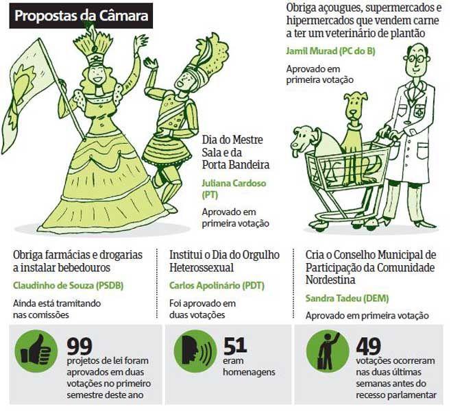 Confira algumas propostas dos vereadores para a Câmara Municipal / Infográfico Metro São Paulo
