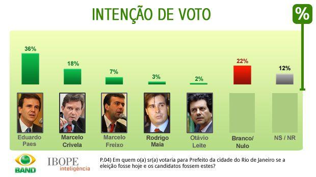 Cenário 1, intenções de voto, prefeitura do RJ