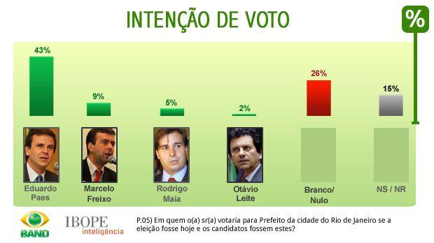 Cenário 2, intenções de voto, prefeitura do RJ