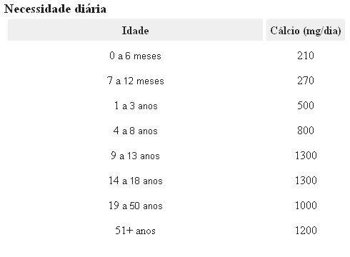 Tabela cálcio